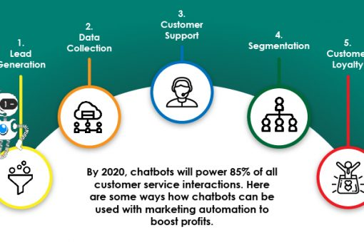 Chatbots and Marketing automation