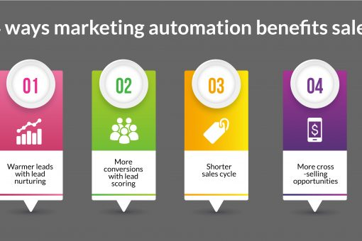 Marketing Automation benefits sales
